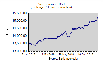 Inflasi Rupiah